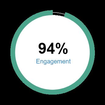 94 Percent